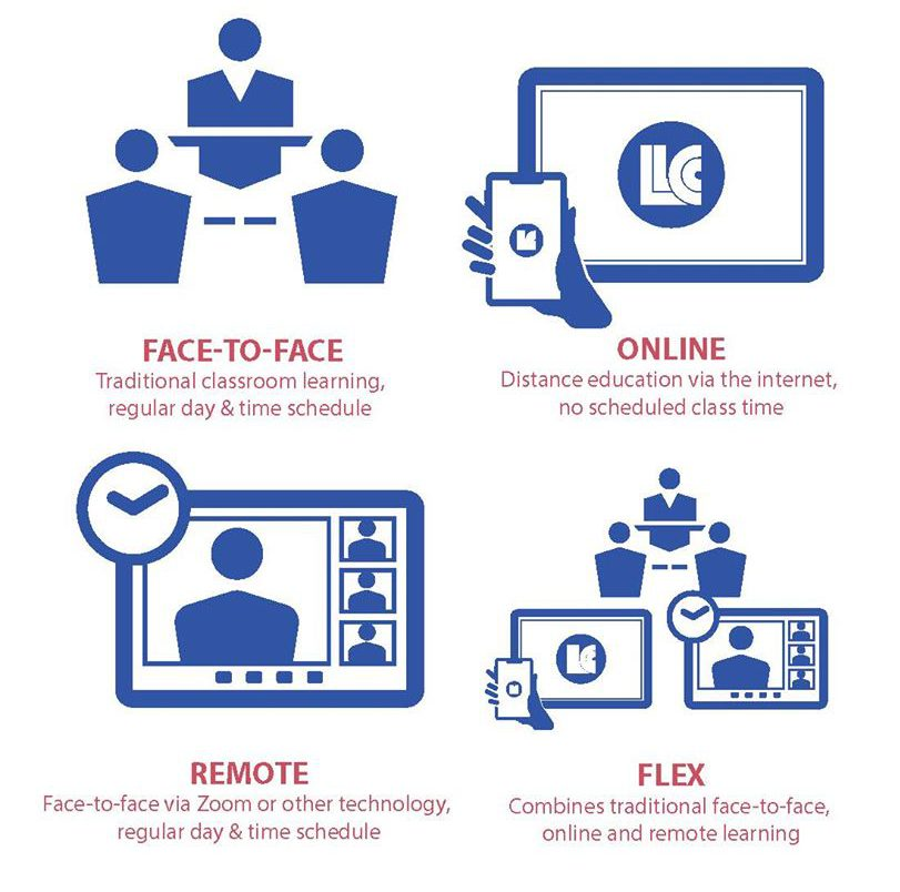 Face-to-Face: Traditional classroom learning, regular day & time schedule. Online: Distance education via the internet, no scheduled class time. Remote: Face-to-face via Zoom or other technology, regular day & time schedule. Flex: Combines traditional face-to-face, online and remote learning