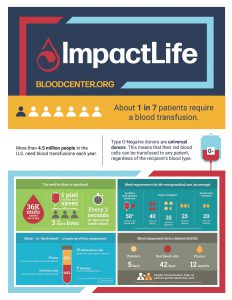 """About 1 in 7 patients require a blood transfusion. More than 4.5 million people in the U.S. need blood transfusions each year. Type O-Negative donors are universal donors. This means that their red blood cells can be transfused to any patient, regardless of the recipient's blood type. The need for blood is significant. Thirty-six thousand units are needed every day. One pint of whole blood saves three or more lives. Every two seconds, American needs blood. Blood requirements for life-saving medical care (on average) Accident with massive blood loos 50+ pints of red blood cells Organ transplant: forty units of blood, thirty-five units of platelets, 25 units of plasma. Severe burn treatment needs 20 units of plasma. Blood or """"whole blood"""" is made up of four components: 1% White blood cells that defend the body against infection 55% Plasma that carries blood cells, water, and nutrients Platelets that help the clotting process 44$ Red blood cells that deliver oxygen and remove carbon dioxide Blood components have a limited shelf life Platelets last five days Red blood cells last forty-two days Plasma last 12 months Regular blood donation helps all patients get the blood they need."""